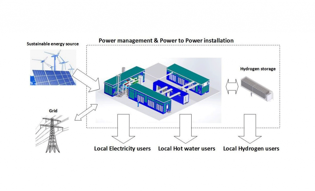 Power Management and Power to Power installation