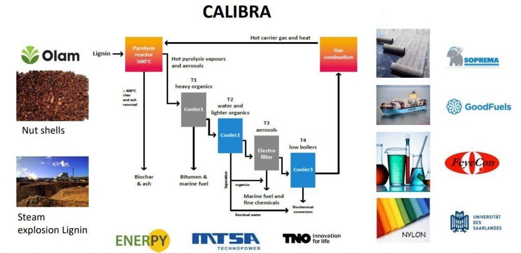 Calibra - Pyrolyse